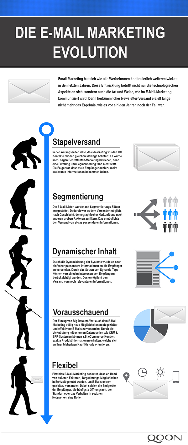 Email-Marketing Evolution